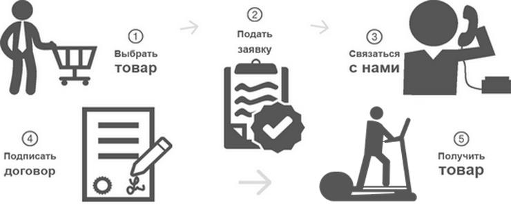схема покупки орбитрека в кредит